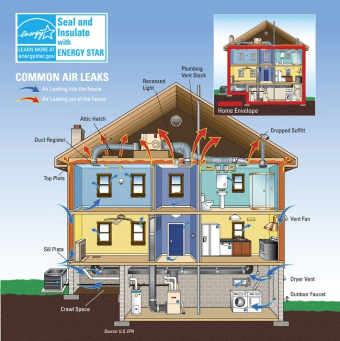 Photo courtesy: https://www.energystar.gov/index.cfm?c=home_sealing.hm_improvement_sealing